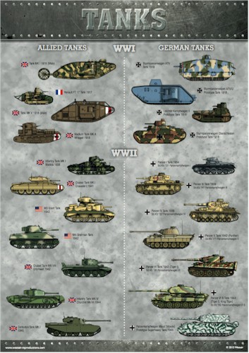 World War I and II Tanks Poster